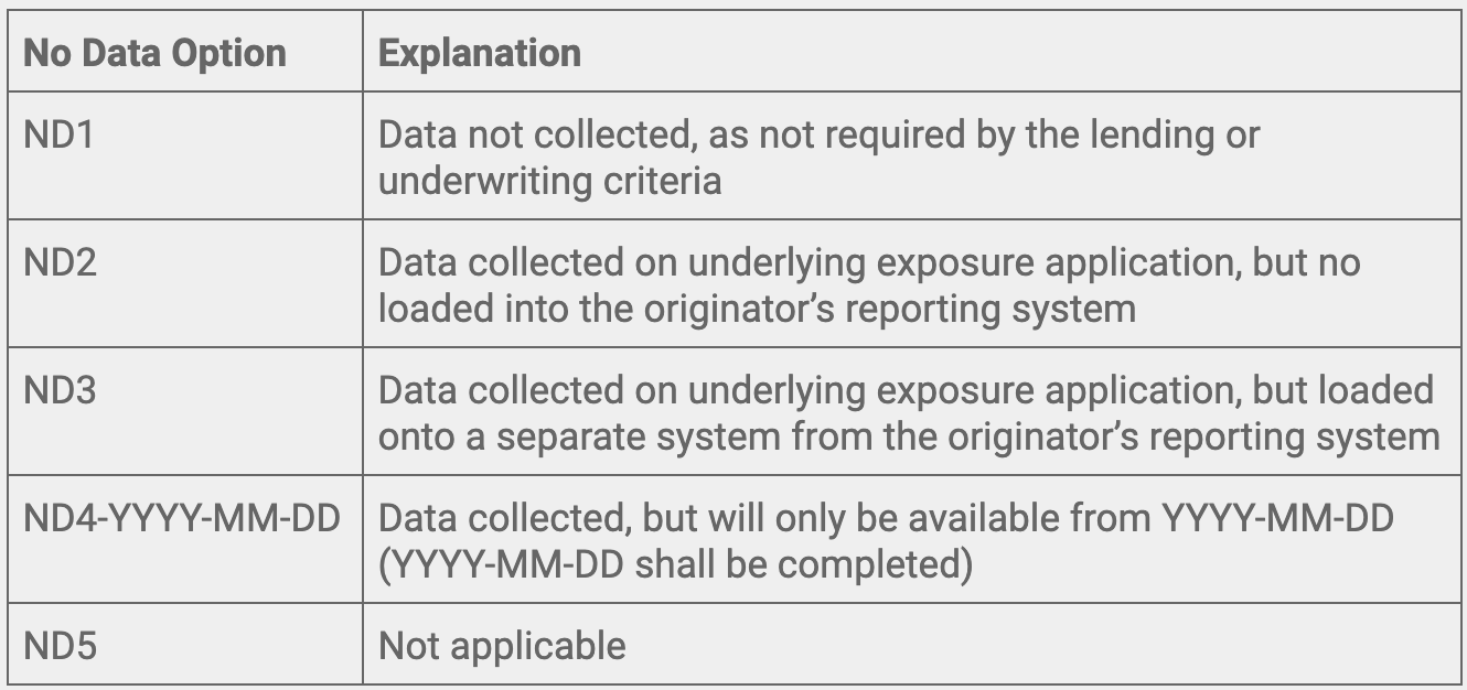 Table 1: No-data options defined by ESMA for the reporting of underlying exposures.