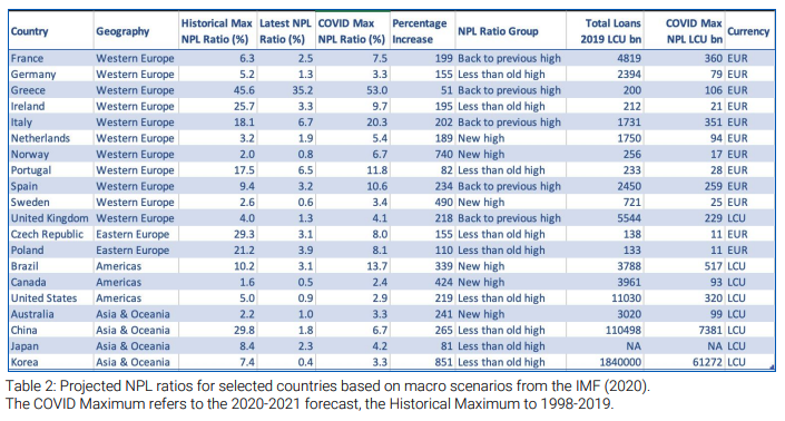 Projected NPL ratios for selected countries based on macro scenarios from the IMF (2020). The COVID Maximum refers to the 2020-2021 forecast, the Historical Maximum to 1998-2019